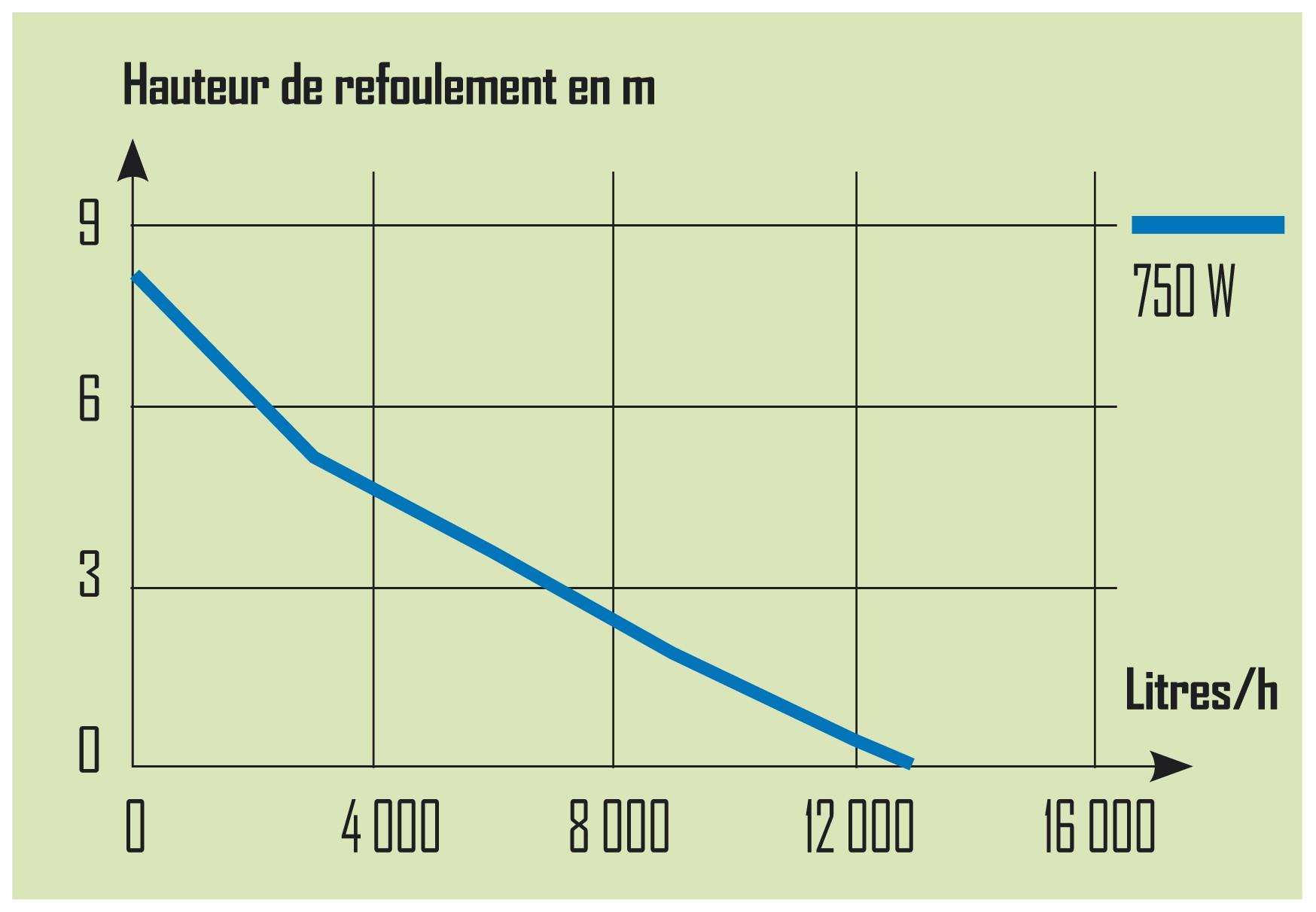 performance pompe vide cave pro inox 750W
