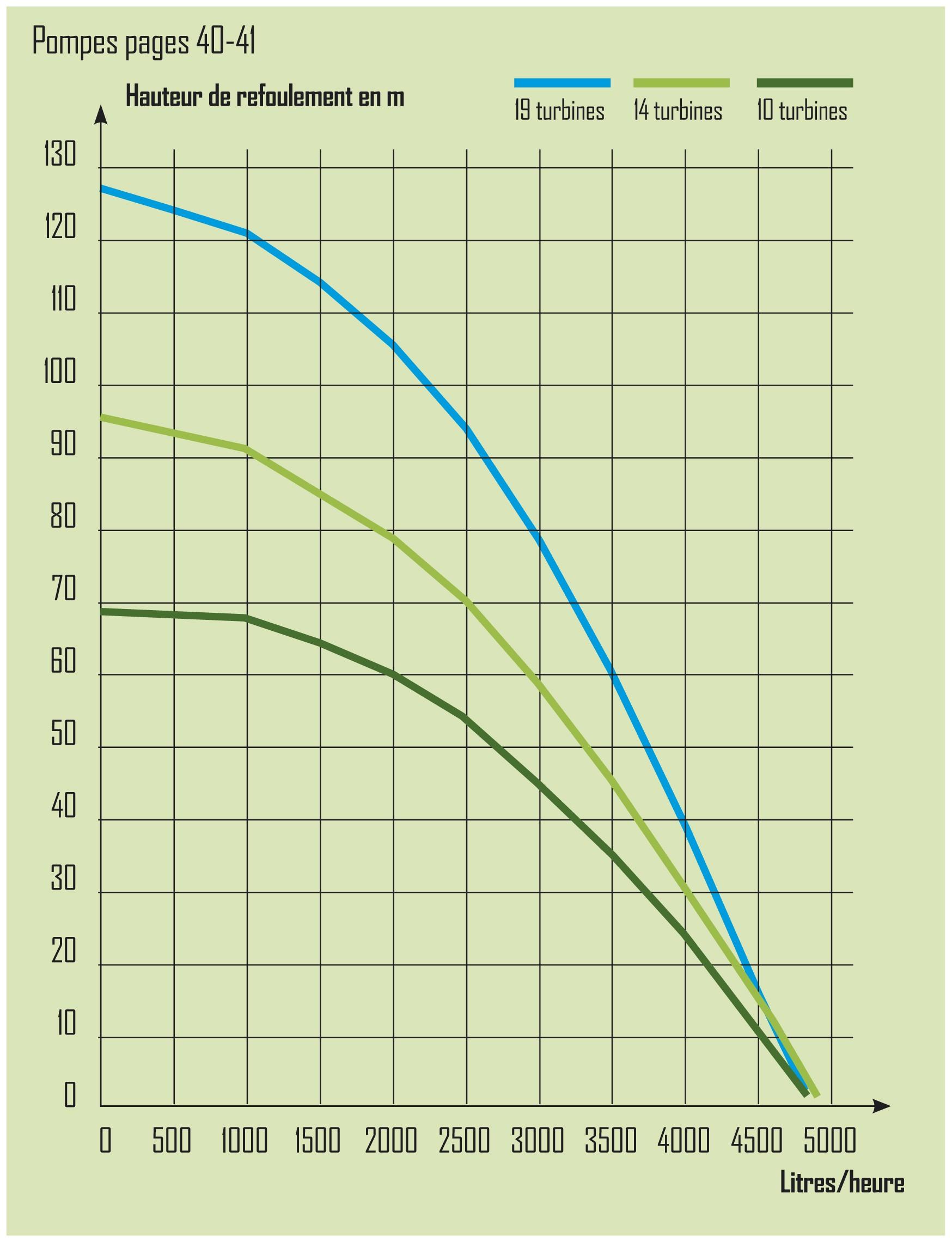 Performance pompe de puits et forage