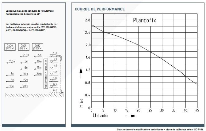courbe performance pompe relevage plancofix