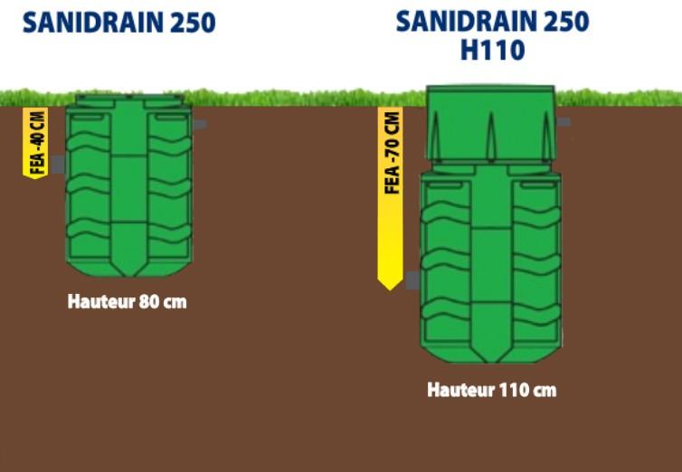 Les fils d'eau d'arrivée des sanidrain 250