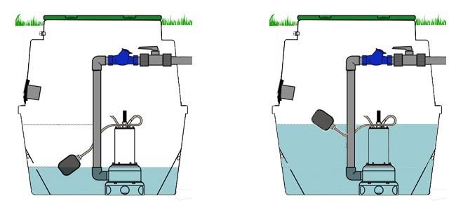 mise route flotteur pompe relevage eaux chargées
