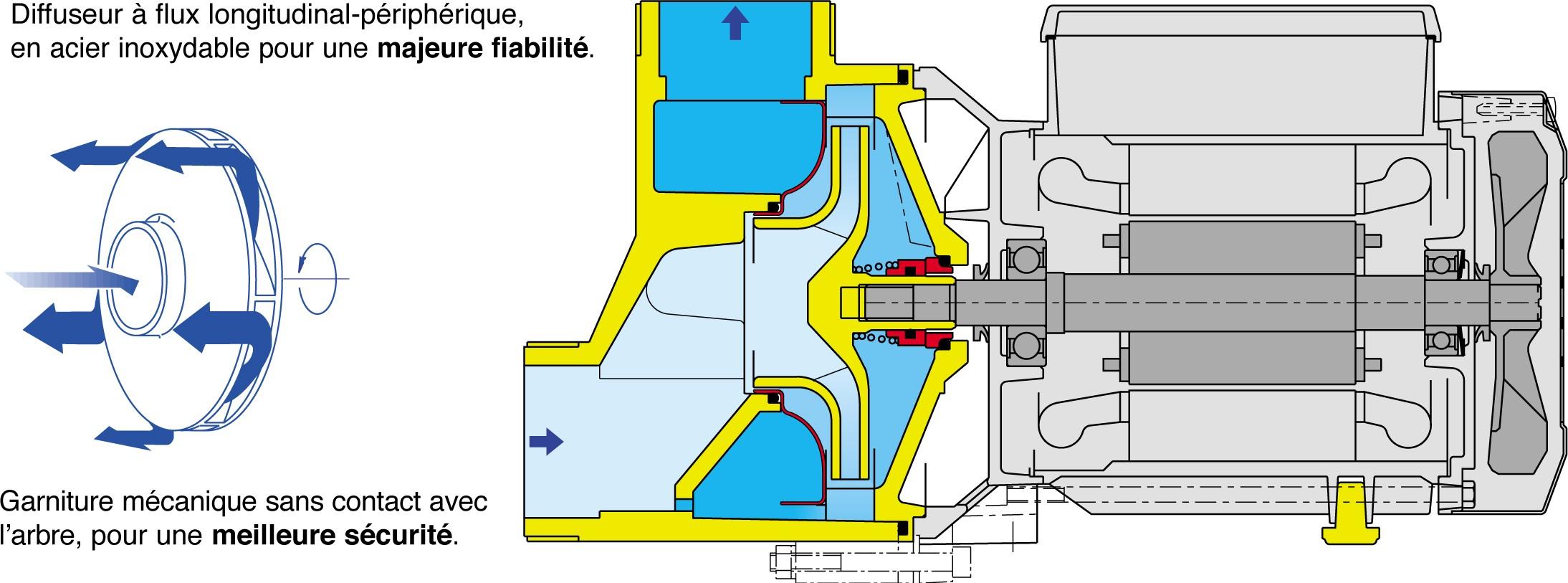 caracteristique construction pompe SPA