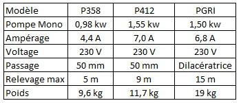 caractéristique des pompes sr500V
