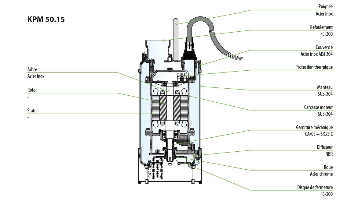 construction pompe KPM