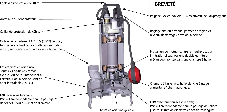 carcaetristique moteur pômpe GXVM40