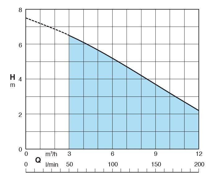 performance hydraulique pompe GM10