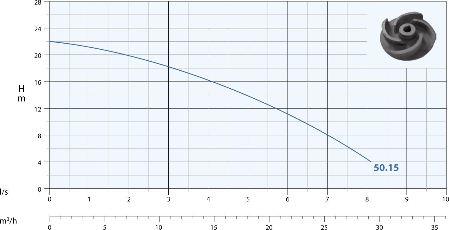 performance pompe KPM50