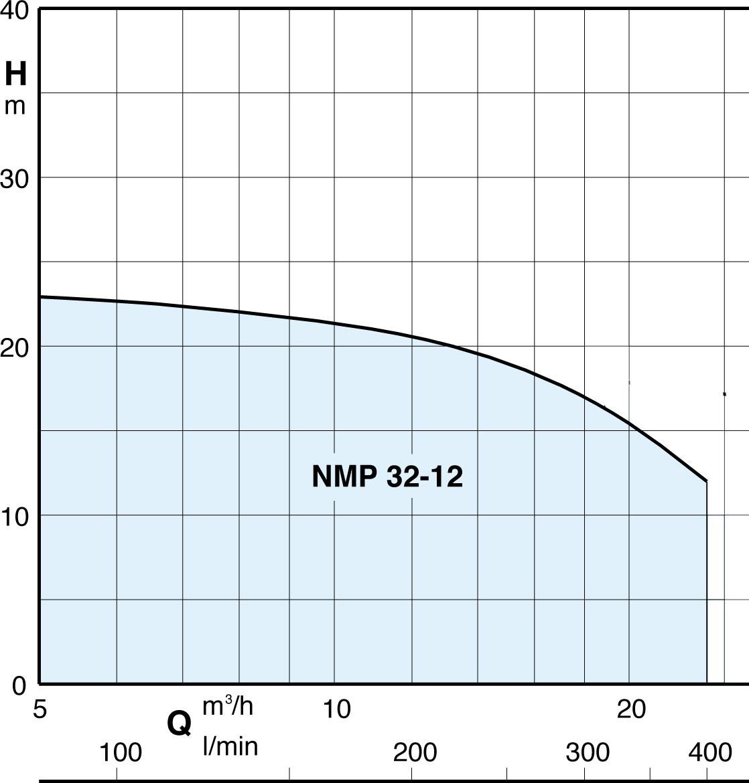 performance pompe  NMP