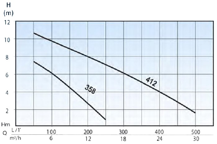 courbe pompe p358 et p412