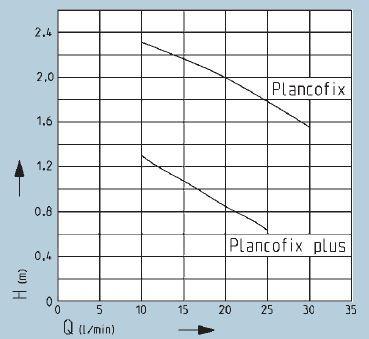 courbe performance plancofix plus
