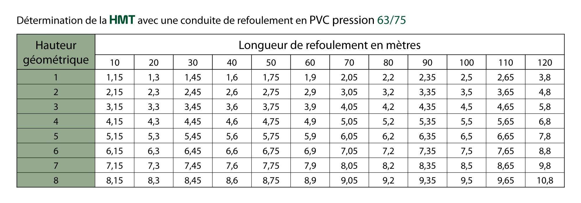 détermination hauteur manométrique totale HMT avec pvc pression 63/75