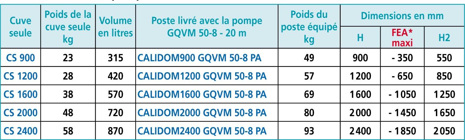Dimension poste calidom et fil d'eau FEA GQVM50-8 PA