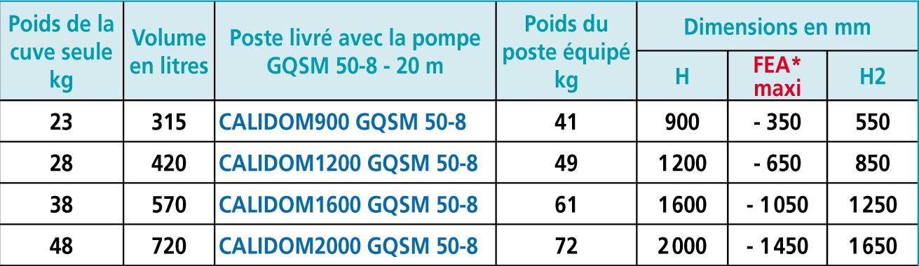 Dimension poste calidom et fil d'eau FEA