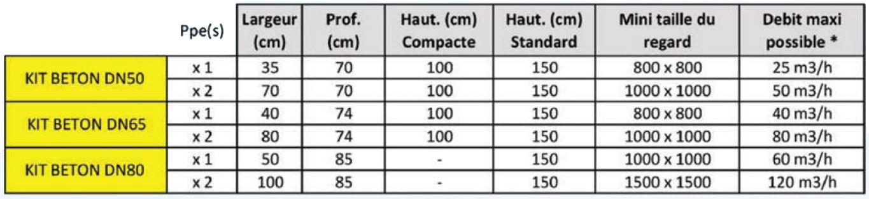 gamme kit beton