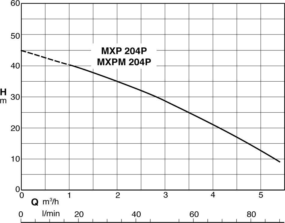 performance pompe MXP204