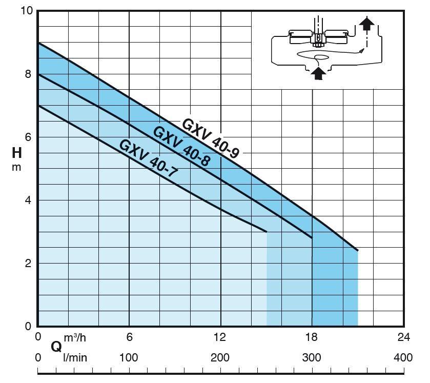 courbe performance pompe GXVM40