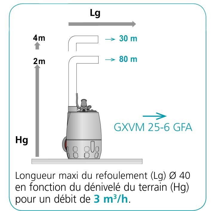 performance pompe GXVM
