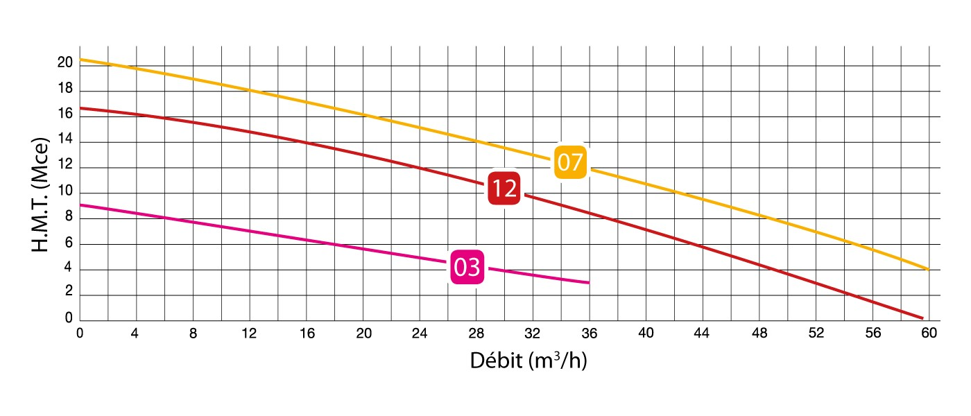 courbe débit pompe triphasé semison