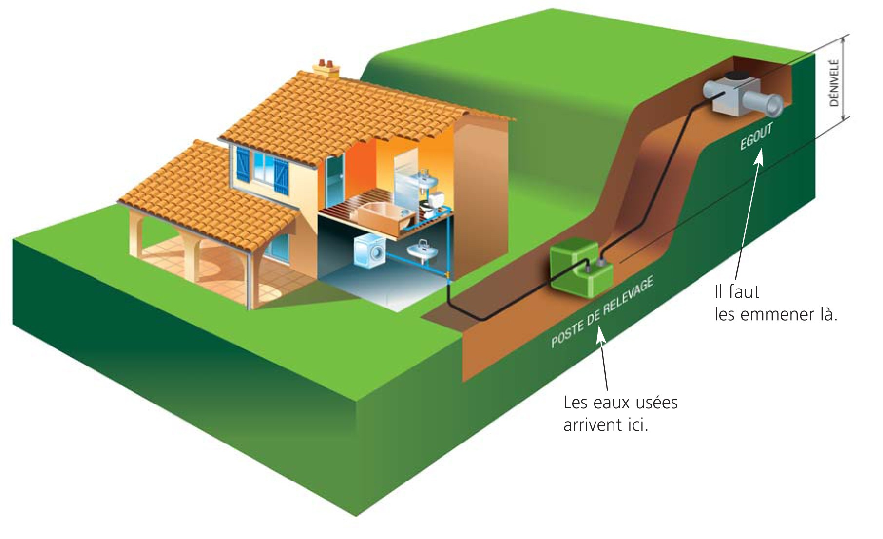 schema installation station de relevage eaux usées