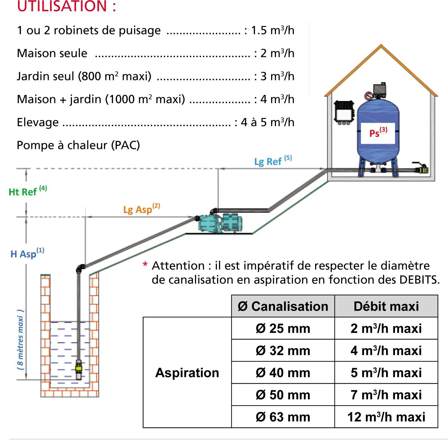 utilisation pompe surface et debit par application